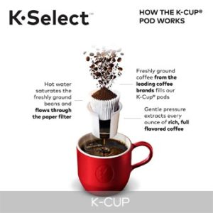 How the K-CUP works